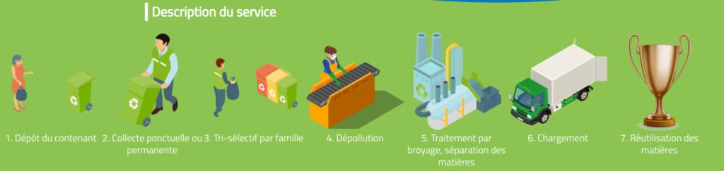 Services recyclages câbles